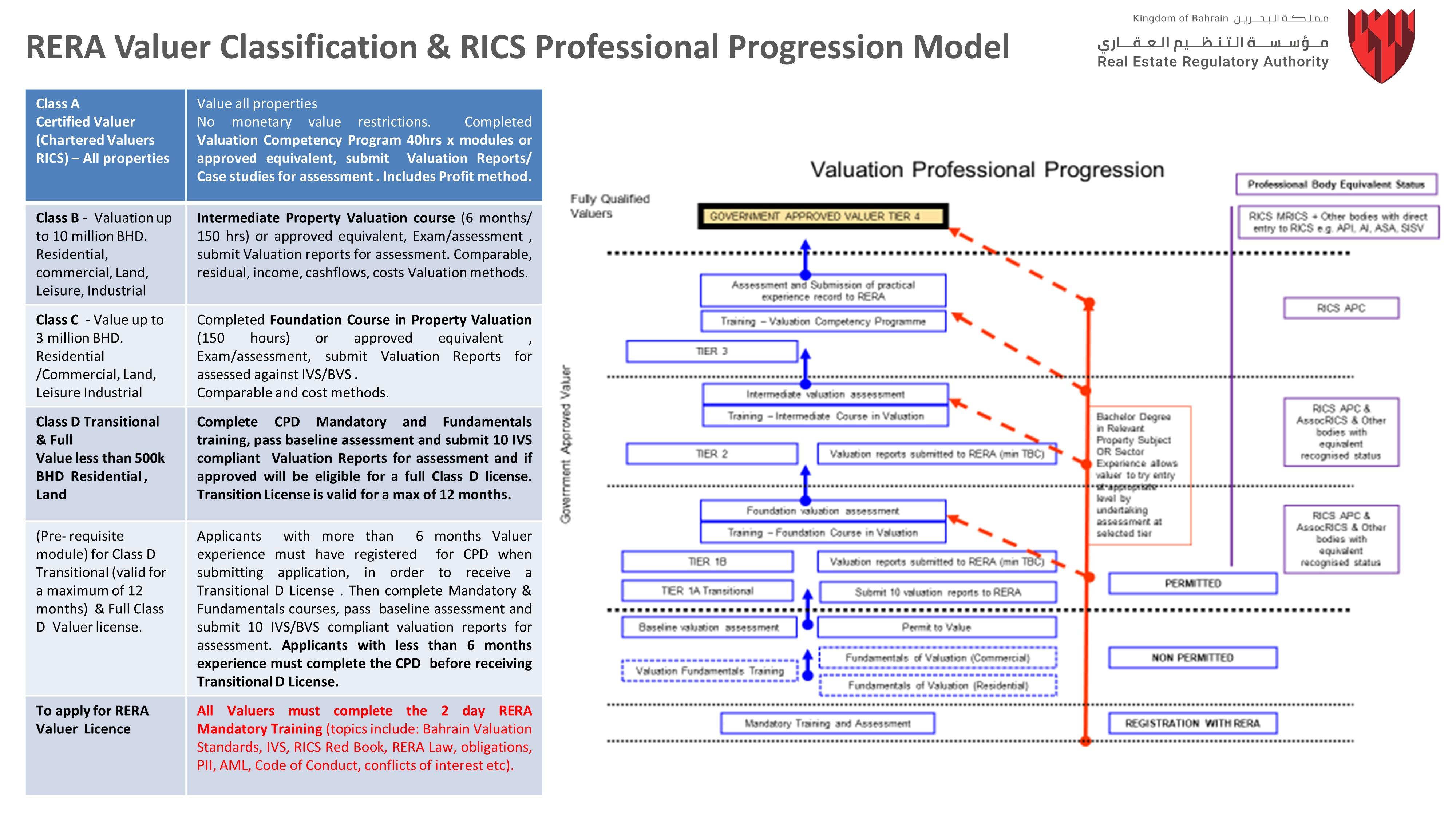 Real Estate Regulatory Authority (RERA)   Valuers