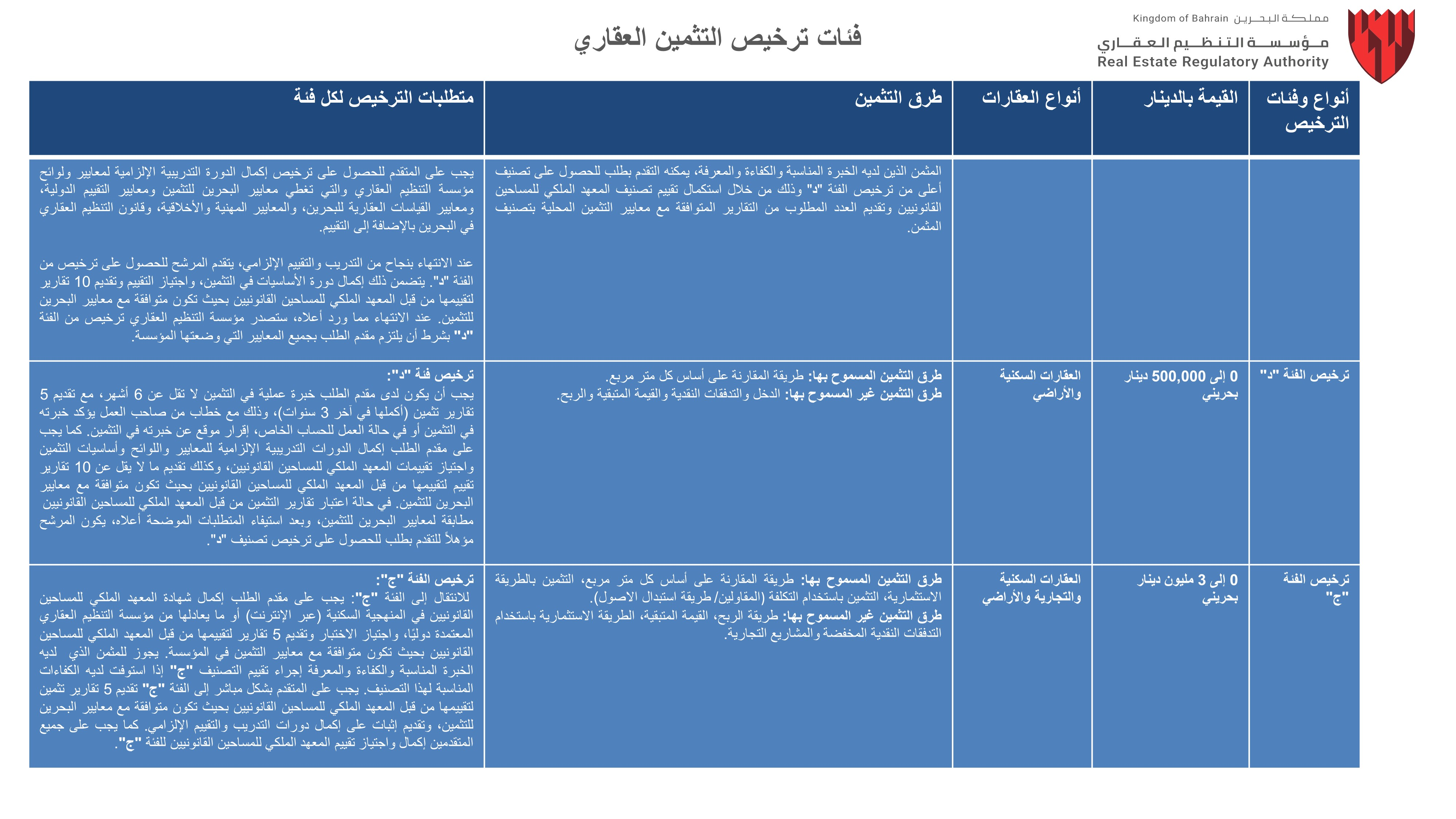 Real Estate Valuation Classifications